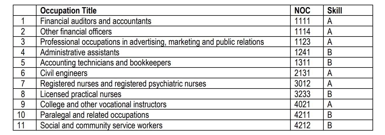 لیست مشاغل مورد نیاز نوااسکوشیا